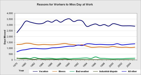 The major reasons for workers to miss a day at work.  Together, labor time lost due to missed days represents a lost economic output totaling $260 billion per year.