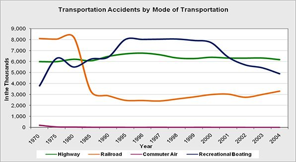 The number of accidents in the United States by means of transport.