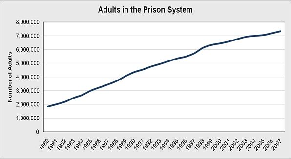 Overall national number of adult arrests, in jail and per year between 1980 and 2005.