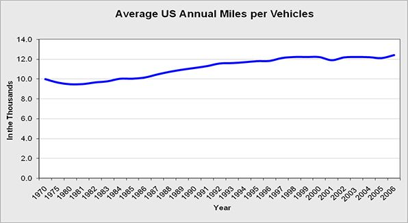 The average annual miles per vehicles in the United States.