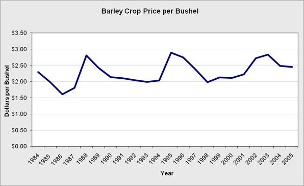 The overall civilian consumer cost for a bushel of barley in current U.S. dollars.