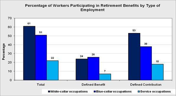 The percentage of workers participating in retirement benefits by type of employment.