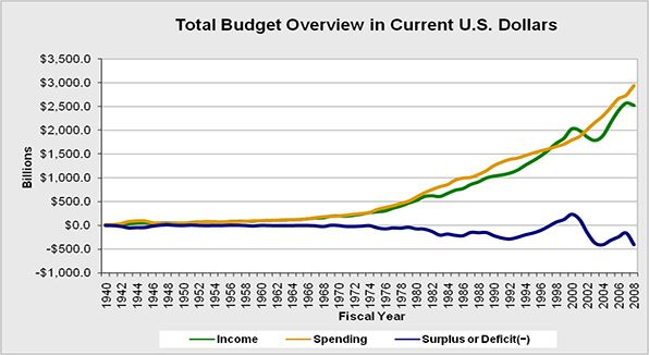 Overall budget analysis of Federal Government spending, income, and resultant surplus or deficit.