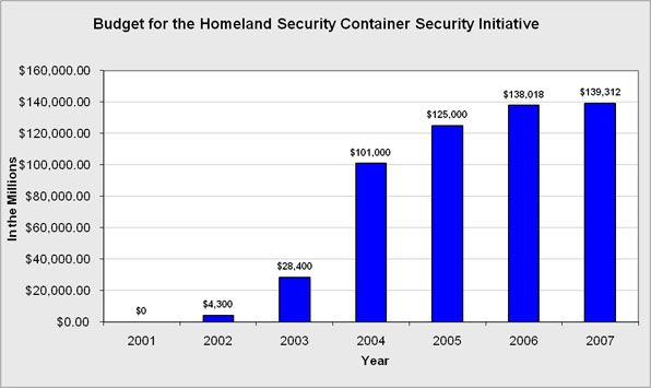 The Homeland Security Budget for the 2002 Container Security Initiative.  CSI addresses the threat to border security and global trade posed by the potential for terrorist use of a maritime container to deliver a weapon.