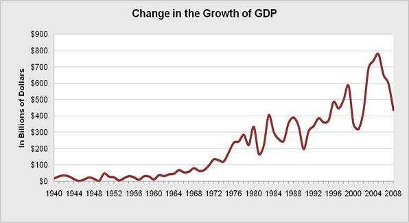 The overall change in the Nation's Gross Domestic Product (GDP).  Dips in the change indicate possible recessions.