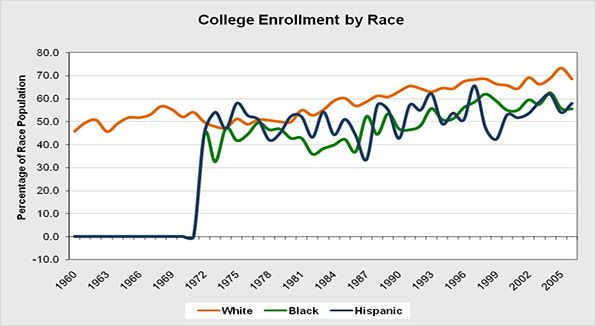 The overall percentage of children enrolled in university or college categorized by race.