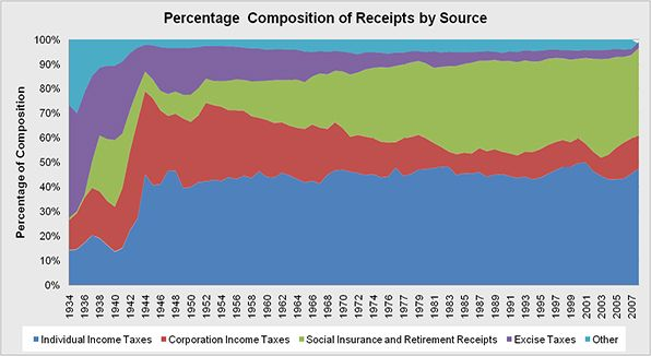 The percentage of composition of tax revenue