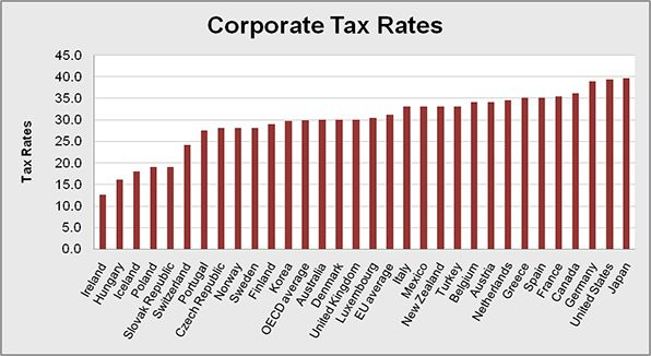 The top level corporate tax rates for selected countries