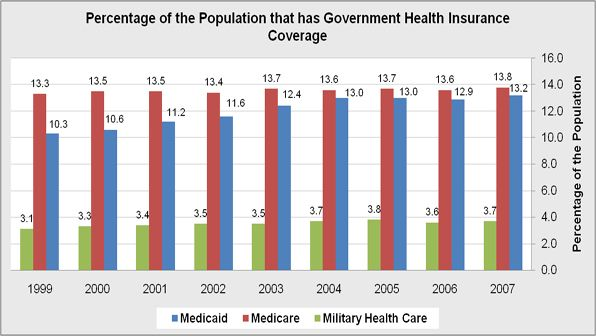 The percentage of the population who are covered by the government programs for Medicare, Medicaid or Military issue.