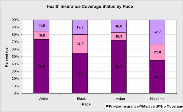 The overall health insurance coverage by race and by plan of coverage.