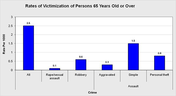 The percentage of seniors 65 years old or older who experience a criminal attack.