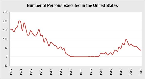 The total number of executions in the United States.