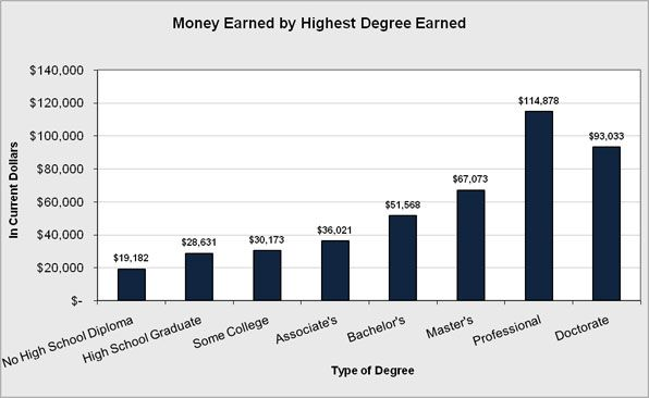 Income levels for people of various degree attainment.