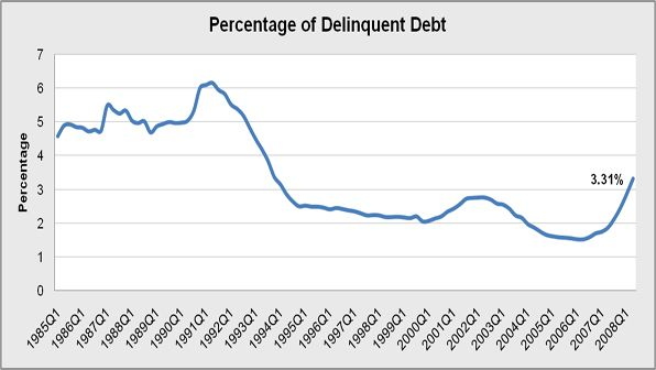 Total amount of Delinquent Debt which is money that is owed, past the traditional 30-day period, by one party (the debtor) to another party, for goods or services rendered. Although debt over 30 days is considered delinquent, we are primarily talking about accounts that are still outstanding after 180 days. That is traditionally the point at which companies write off their debt--where they realize that the delinquent account may not be collectable.