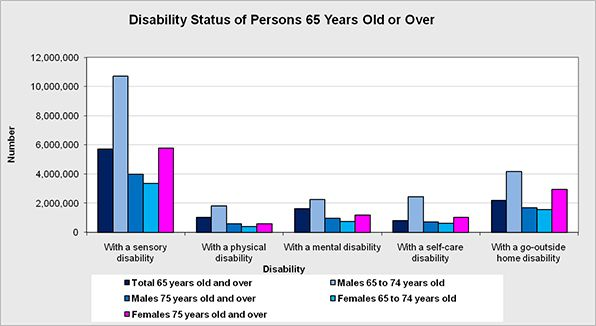 The number of seniors 65 years old or older who live with certain disabilities by age and gender.