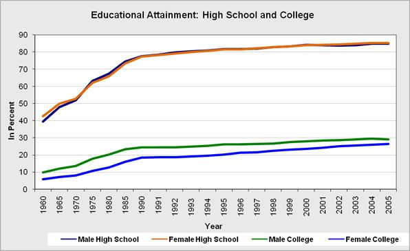 Educational attainment in the United States