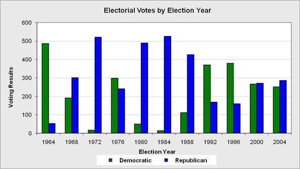 Overall campaign electoral college results for elections 1964 to 2004.