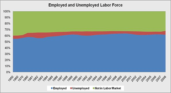 Overall employment and Unemployment of the national population.