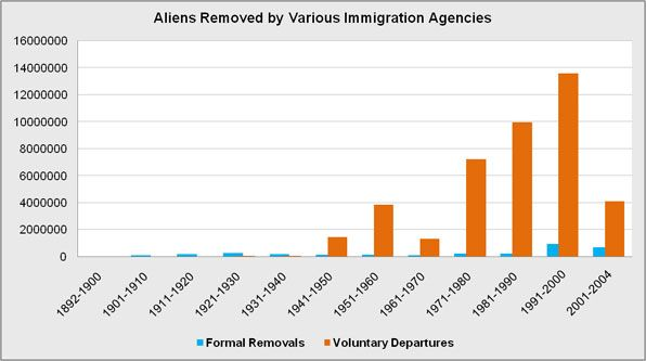The number of aliens expelled by various agencies in collusion with the immigration agencies.