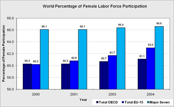 The overall world female labor force participation rates, by country of population 15-64 years old. The Organization for Economic Co-operation and Development (OCED) comprises of over 30 countries including the US which works to facilitate economic growth.  The European Union is made up of 27 countries, 15 of which are the original signatories (EU-15). The major-7 organization comprises: Canada, France, Germany, Italy, Japan, the United Kingdom, United States.   