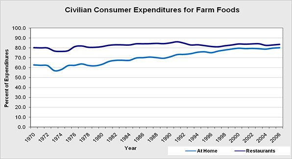 The overall percentage of consumer food expenditures for farm foods at home or at restaurants, excludes imported and non-farm foods such as coffee and seafood.