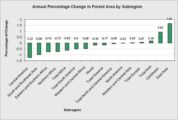 The overall annual percentage of changes in forest area by subregions.