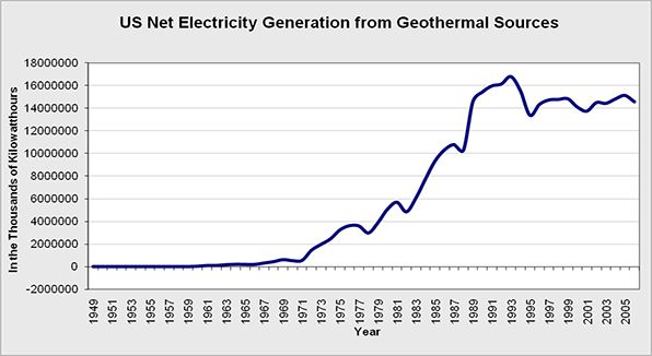 Geothermal Energy Graph 2014