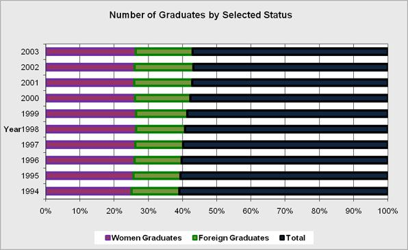 The overall percentage of graduates of science related fields by selected status.