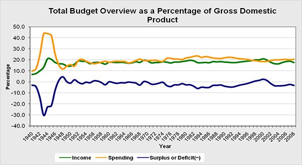 Overall budget analysis as a percentage of Gross Domestic Product.