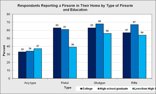 The percent of respondents who own a type of firearm separated by education level of gun owners.