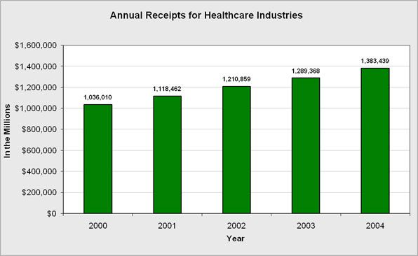 Health Care Industry Images The Health Care Industry