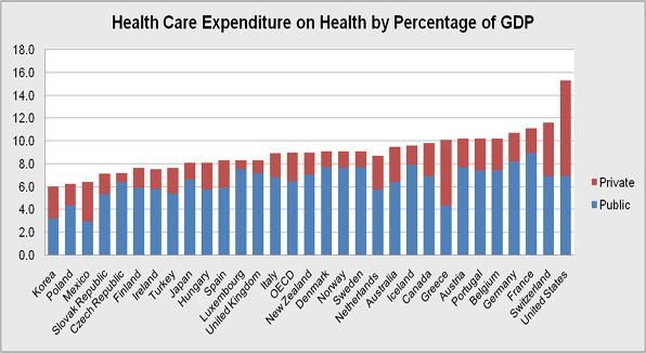 The overall world health expenditures by percentage of the Country's Gross Domestic Product as of 2005.