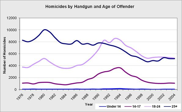 The overall number of homicides by firearm separated by age of offender.