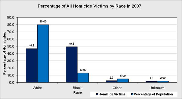The number of homicide/murders victims in the United States categorized by race and as a qualifier the number is compared to the overall race's percentage of the population.