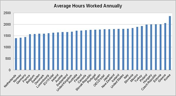 The average number of hours employees work in one year