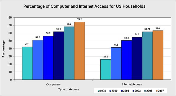 The percentage of computer and Internet access for U.S. households.