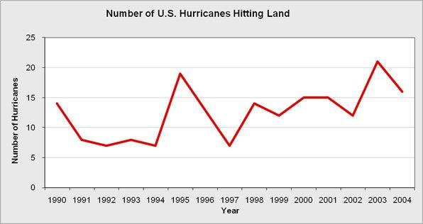 The overall number of hurricanes both in the Atlantic and those hitting land for the United States.