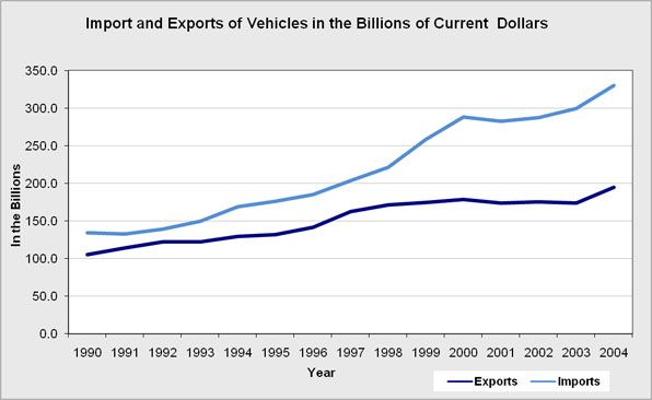 The overall import and export of vehicles for the United States.