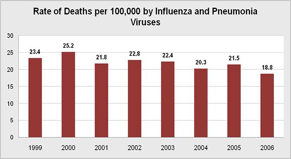 The rate of deaths per 100,000 from all types of the influenza and Pneumonia