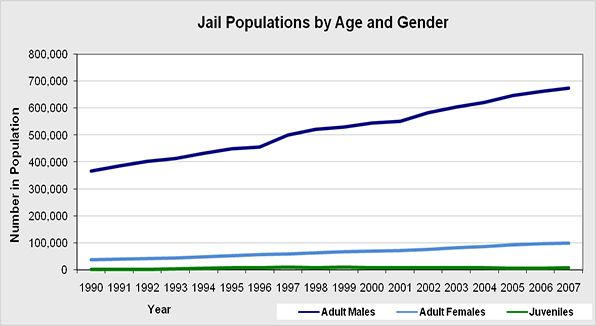 Overall national prison population separated by age and gender.