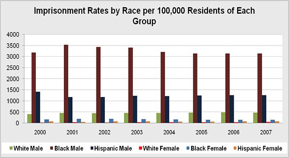 The number of sentenced prisoners under state or federal jurisdiction per 100,000 U.S. residents, by gender, race, Hispanic origin.