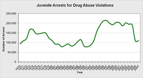 Juvenile Drug Crime Statistics