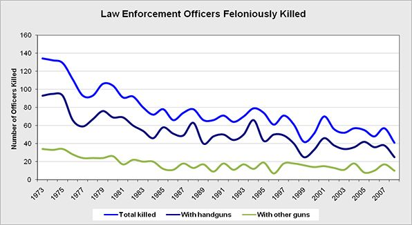 The number of officers killed feloniously by a type of firearm in the line of duty.