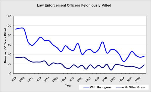 The overall law enforcement officers feloniously killed in the line of duty by firearms.