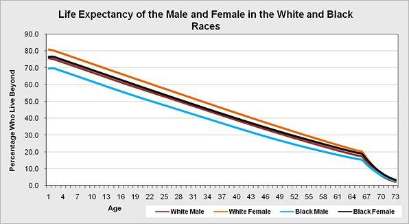 The overall Life expectancy of the population of the United states by gender and major races.