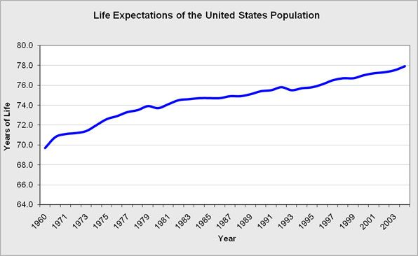 The years of life expectancy for the United States population.