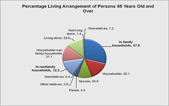 The living arrangements of seniors 65 years old or older.