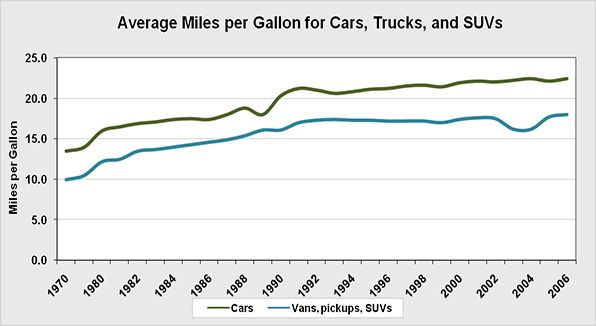 The average miles per gallon for cars, trucks, and SUVs.