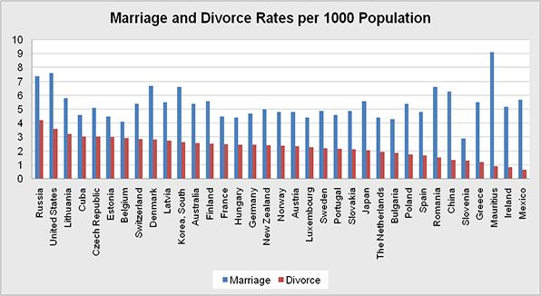 The overall world marriage and divorce percentage by selected country