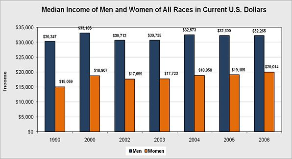 Overall U.S. median income of men and women of all races in current U.S. Dollars.